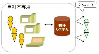 自社内専用物件管理システムイメージ